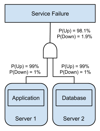 Distributed Components